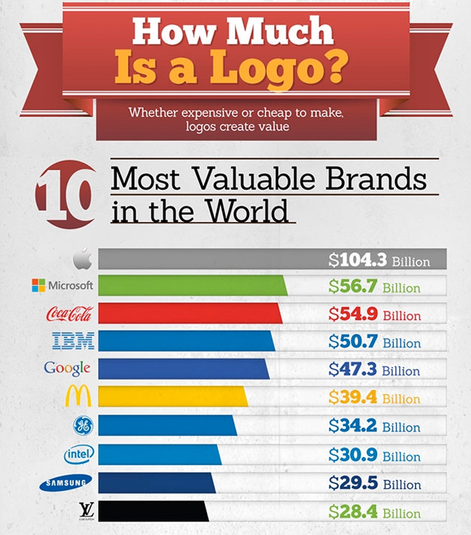 How-Much-Is-A-Logo-